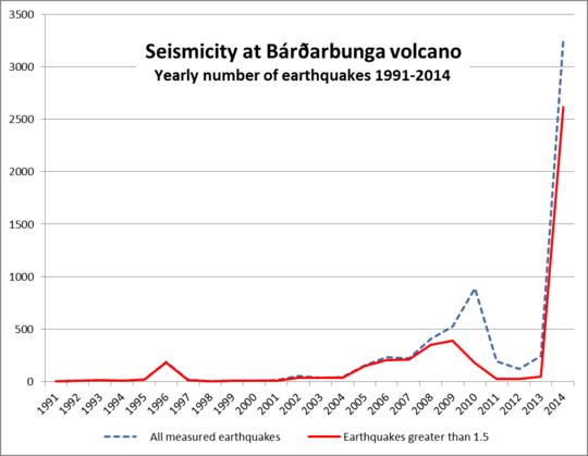 Sismicità Vulcano Bardarbuna