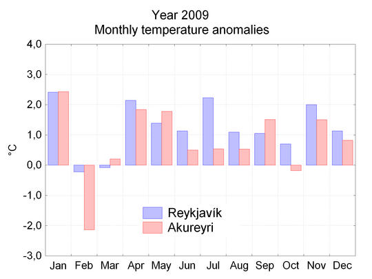 Monthly temperature anomalies 2009